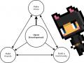 Open Development Marketing: Three Examples