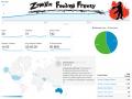 """Early """"Zombie Feeding Frenzy"""" Stats"""