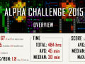 Player Metrics (Alpha Challenge 2015)
