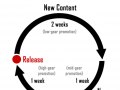 The Alpha Release Cycle