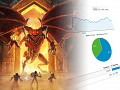 Why is selling good games so hard? Book of Demons Early Access launch postmortem