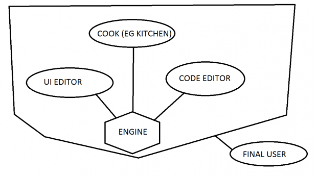 Diagram for the SDK