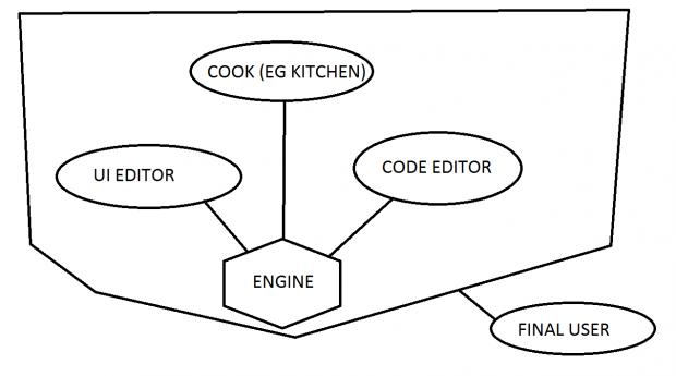 Diagram for the SDK