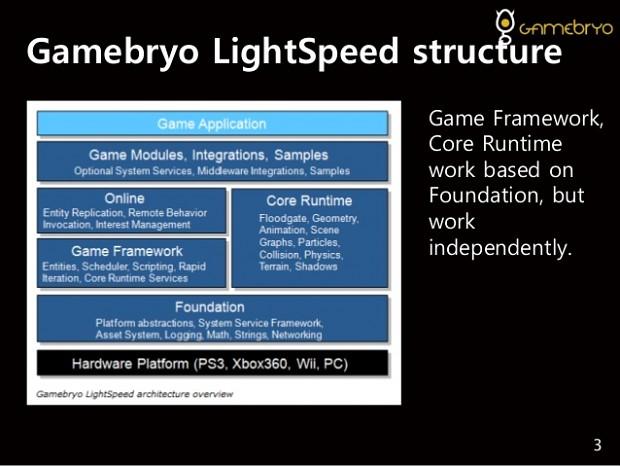Gamebryo LightSpeed Engine Architecture