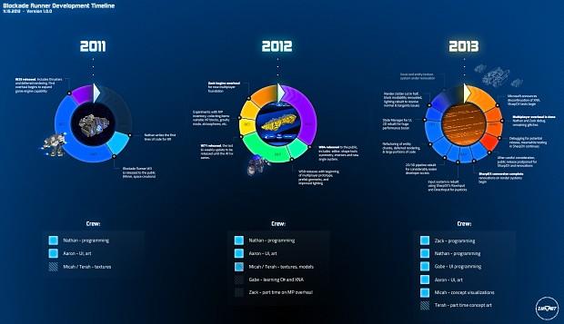 Blockade Runner Development Timeline
