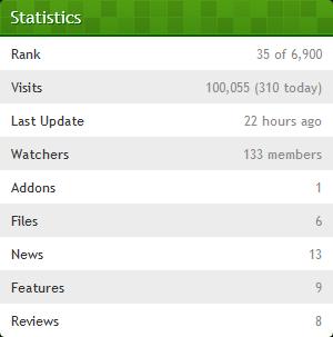 100.000+ Visitors