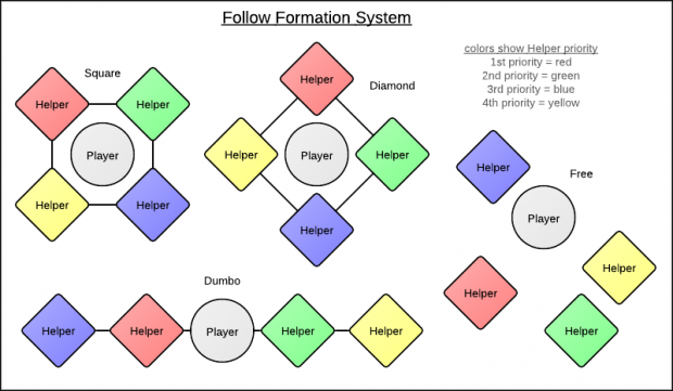 Follow Formation System