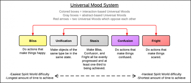 Universal Mood System
