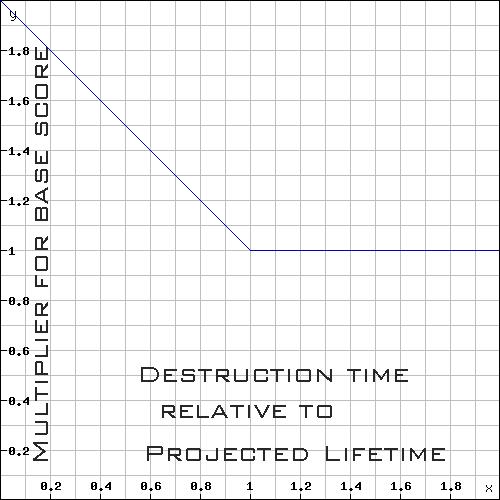 Graph 4 scores