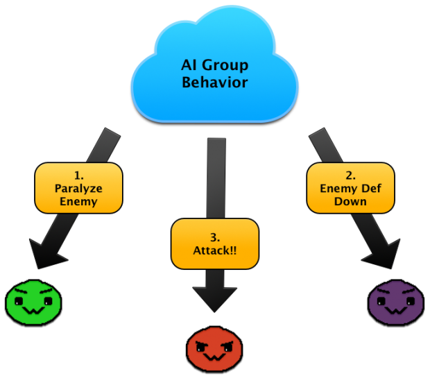 AIGroup Behavior