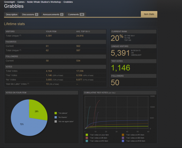 Steam stats