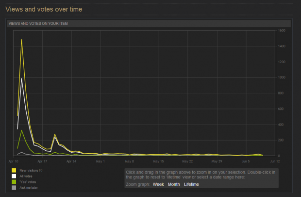 Steam graph
