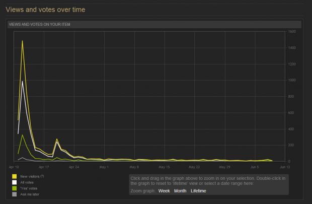 Steam graph