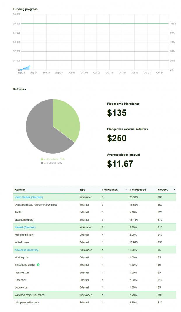 Kickstarter Stats within 24 hours.