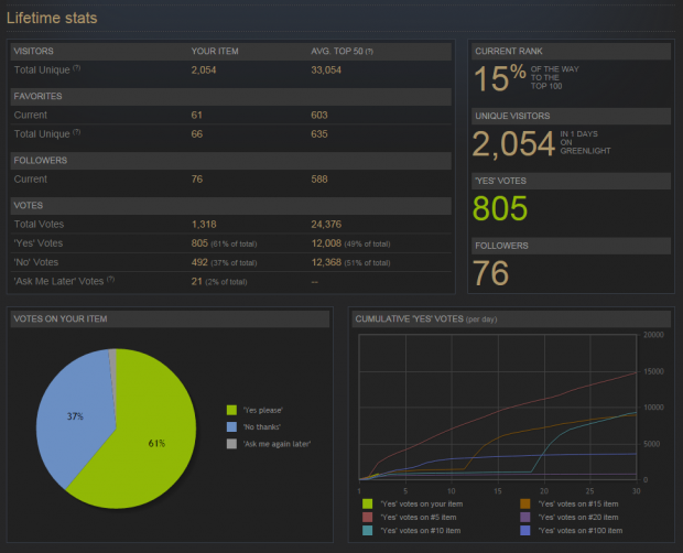 Steam stats after 24 hours.