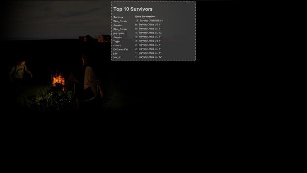 Top 10 survivors