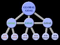 Goals system