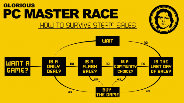 How To Survive Steam Sales