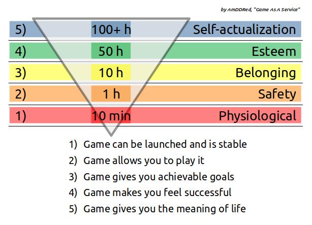 Maslow-Gamer Pyramid