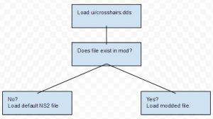 The file system will load mod files first, falling back on NS2 files.