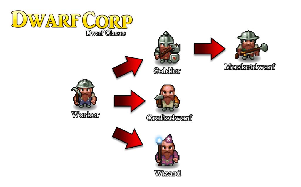 Dwarf classes