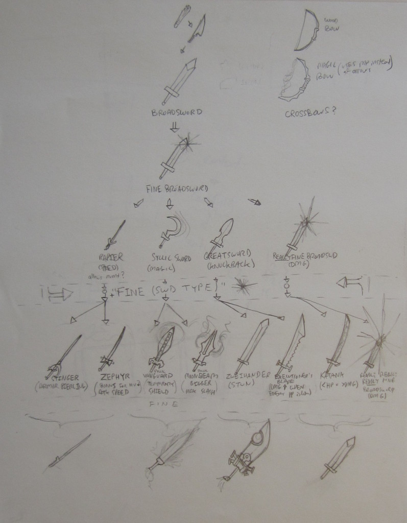 Sketches of the sword progression by Max