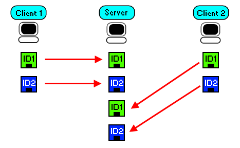 Clients generating IDs on their own end up with multiplies of the same ID in the world.