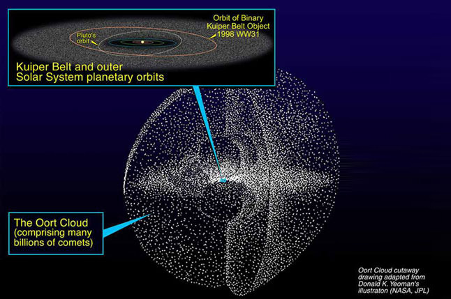 Oort Cloud cutaway drawing Donald K. Yeoman's illustration (NASA,JPL)