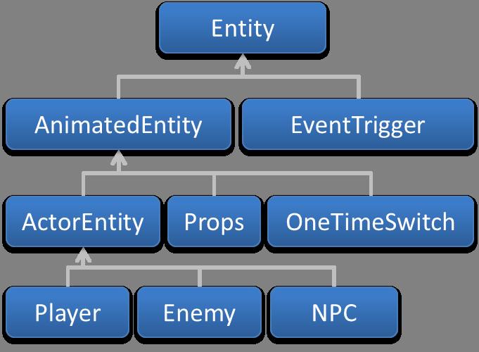 entity-hierarchy