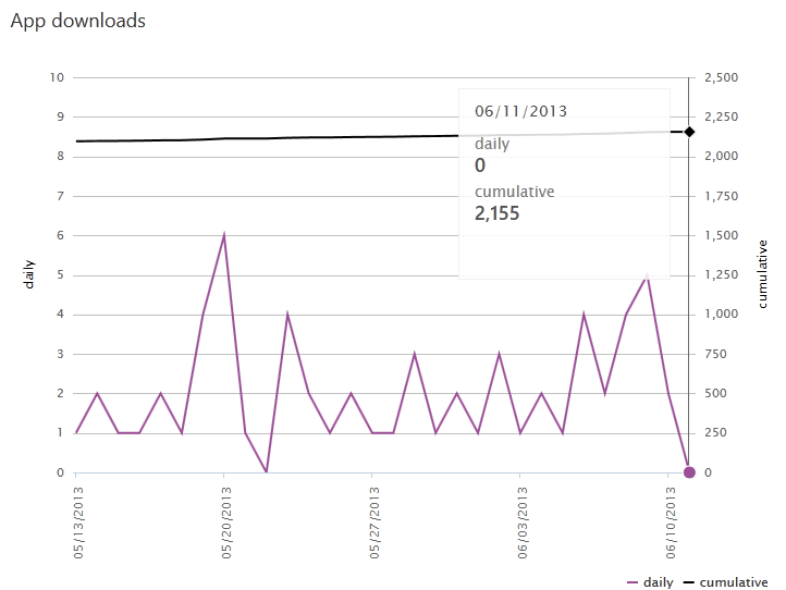 Corona Statistics from 2013