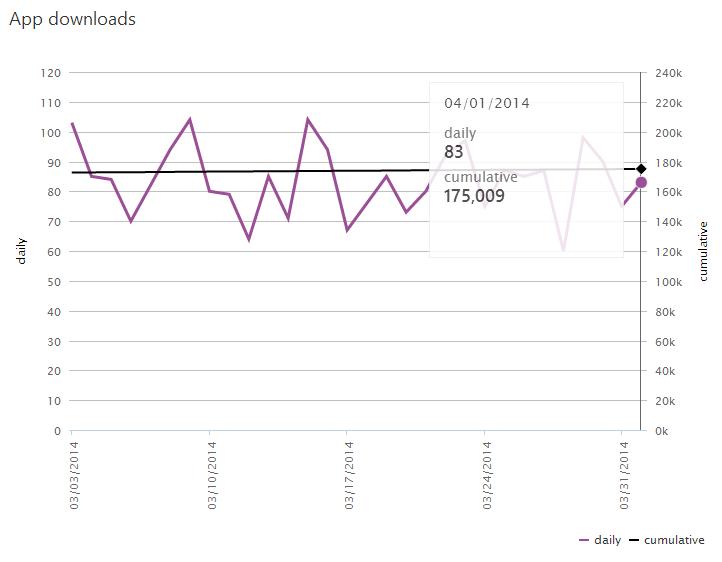 Corona Free Statistics from 2014