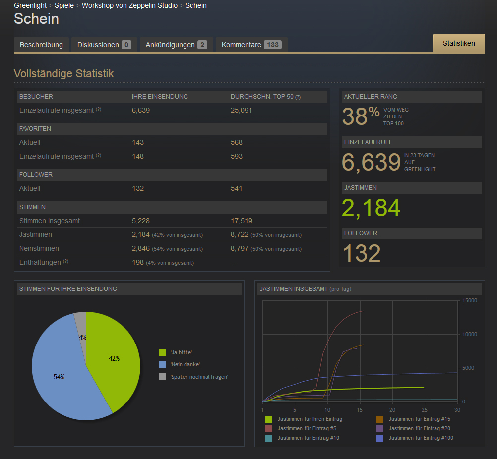 Greenlight Stats