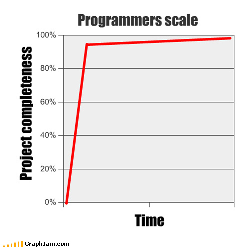 Project Complenteness Graph