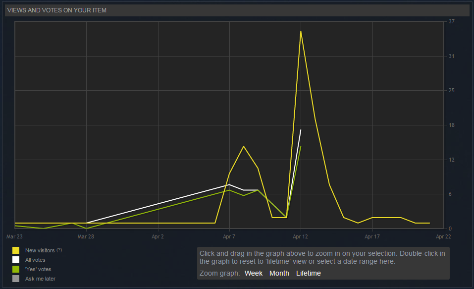 Chart showing Ossuary's votes and visits in the month leading up to approval.