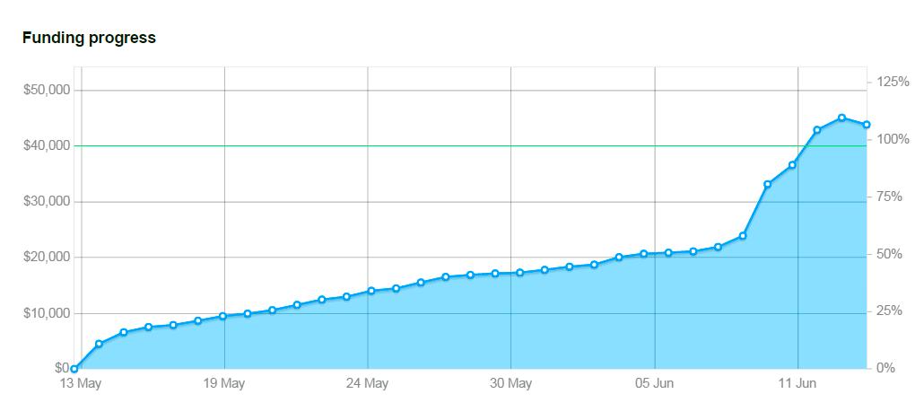 Kickstarter-Funding-Graph
