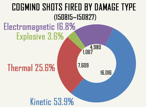 Cogmind Shots by Damage Type