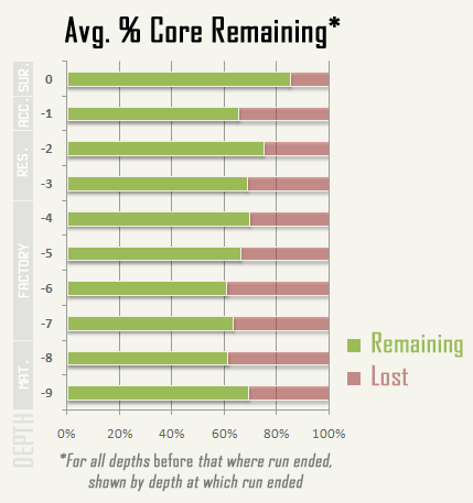 cogmind_AC2015_stats_core_remaining