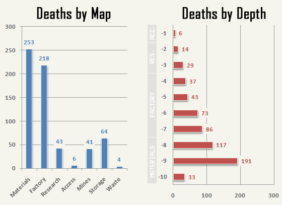 cogmind_AC2015_stats_deaths