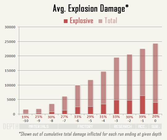 cogmind_AC2015_stats_explosive_vs_total_damage