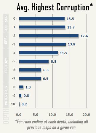 cogmind_AC2015_stats_highest_corruption