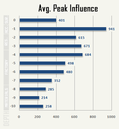 cogmind_AC2015_stats_peak_influence