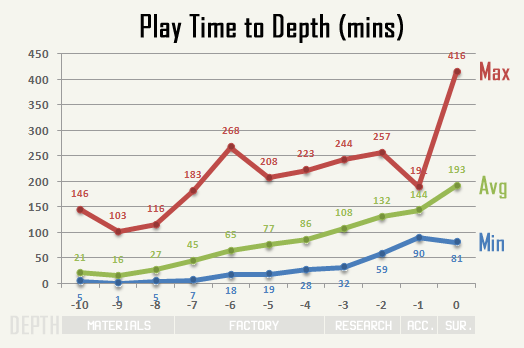 cogmind_AC2015_stats_play_time_to_depth