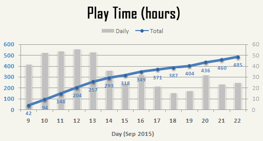 cogmind_AC2015_stats_play_time_trend