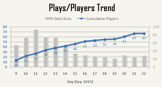 cogmind_AC2015_stats_plays_players_trend
