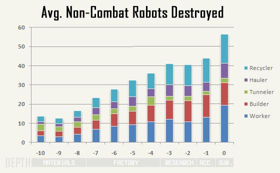 cogmind_AC2015_stats_robot_kills_non-combat