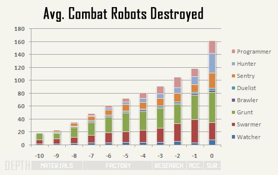 cogmind_AC2015_stats_robots_kills_combat