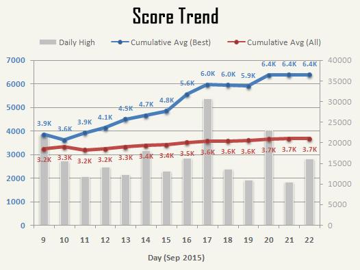 cogmind_AC2015_stats_score_trend