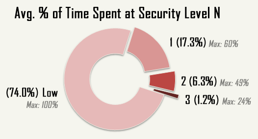 cogmind_AC2015_stats_security_level