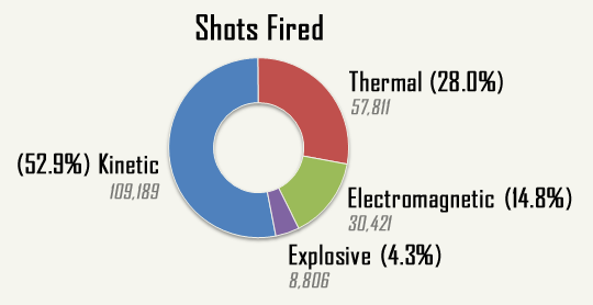 cogmind_AC2015_stats_shots_fired