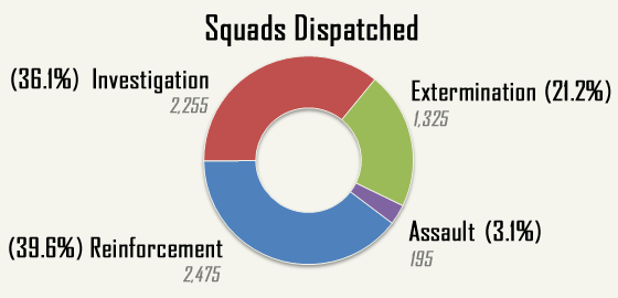 cogmind_AC2015_stats_squads_dispatched